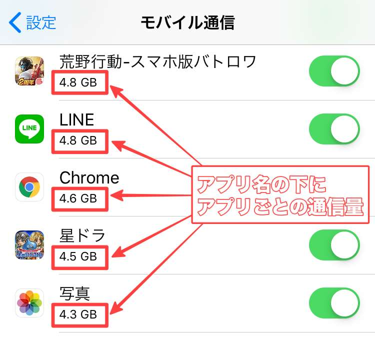 iPhoneアプリ別の通信量
